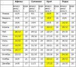 Температура в греции по месяцам – Климат и погода в Греции по месяцам и регионам. Когда лучше отдыхать в Греции